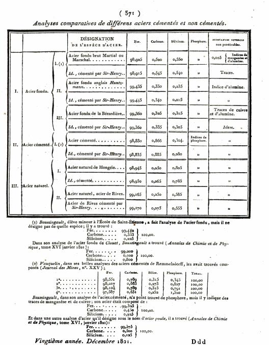Les rasoirs de Sirhenry en damas Content?id=rPwwAQAAMAAJ&hl=fr&pg=RA1-PA371&img=1&zoom=3&sig=ACfU3U3PoZ7fhA96gjOHrIAOEu4DlE4czg&ci=31%2C57%2C918%2C1178&edge=0